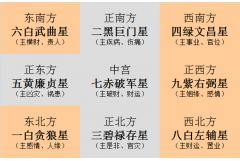 <b>2020年九宫飞星图详解</b>